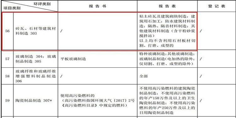 国家发文:石材加工不属于建设项目了!环保不用审批,不属于污染项目!