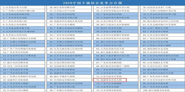 2020中国百强镇名单公布,水头上榜!