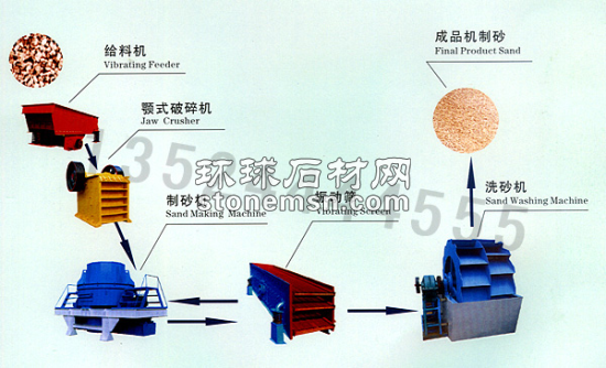 石打石破碎机/干法制砂生产线/机制砂生产线