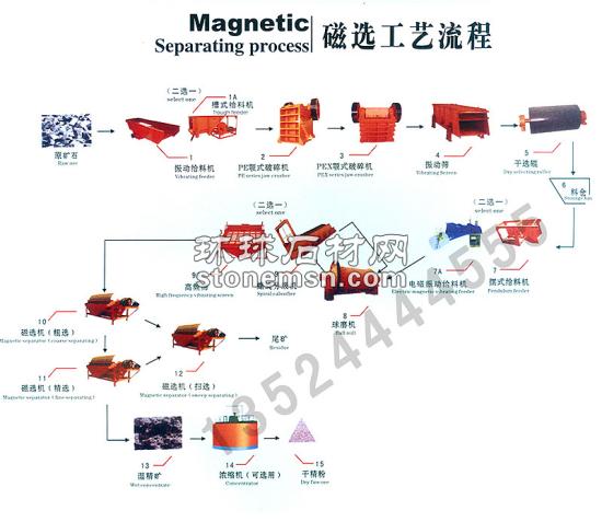 硫鐵礦選礦設備/選礦設備/鐵礦選礦設備