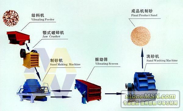 貴州制砂設備/機制沙設備/制砂生產線價格